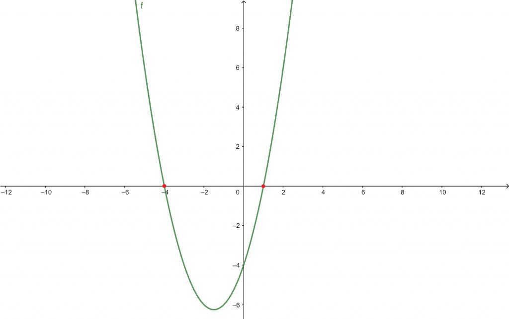 soluciones ecuaciónes de segundo grado
