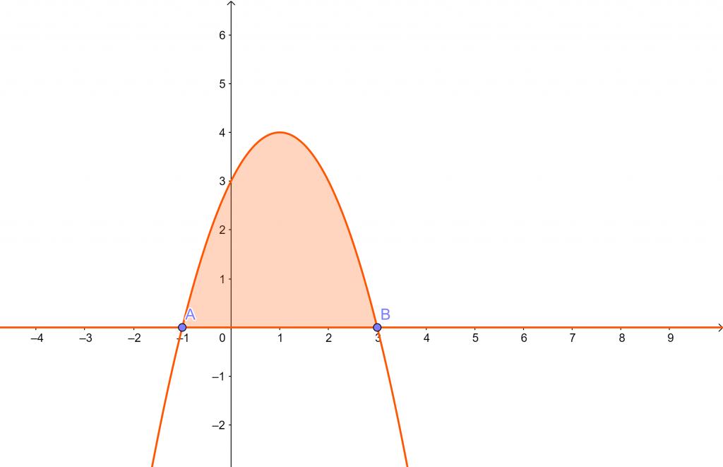 area función integrales selectividad Andalucia