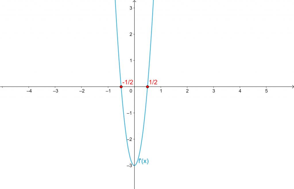 funcion derivada solucion examen de matematicas sociales 2020