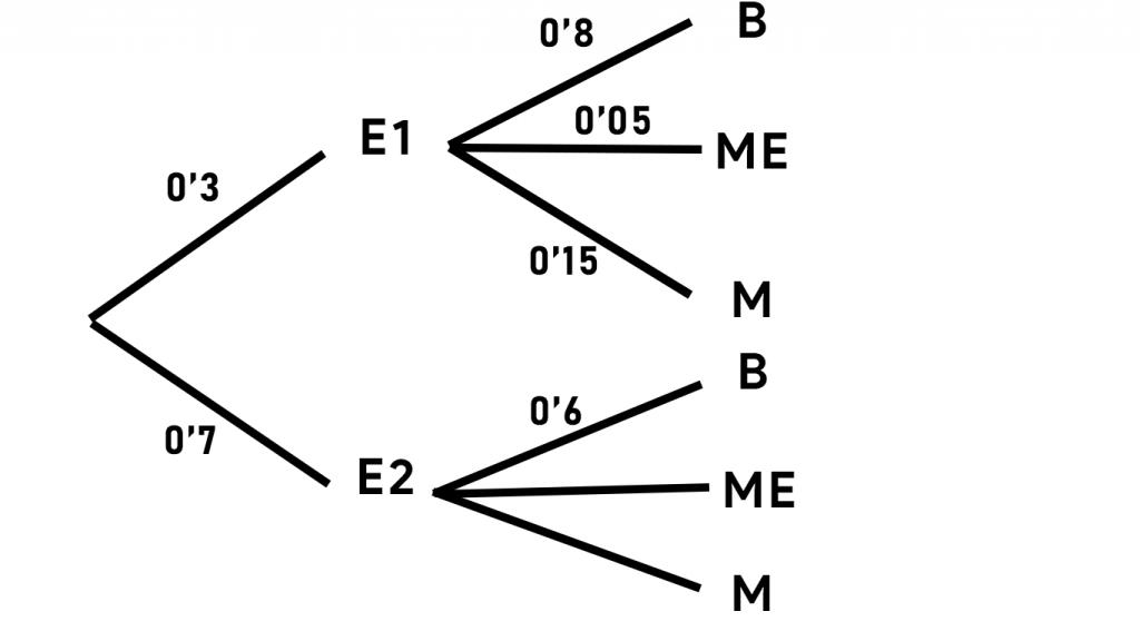 diagrama de arbol selectividad Andalucia Julio 2020