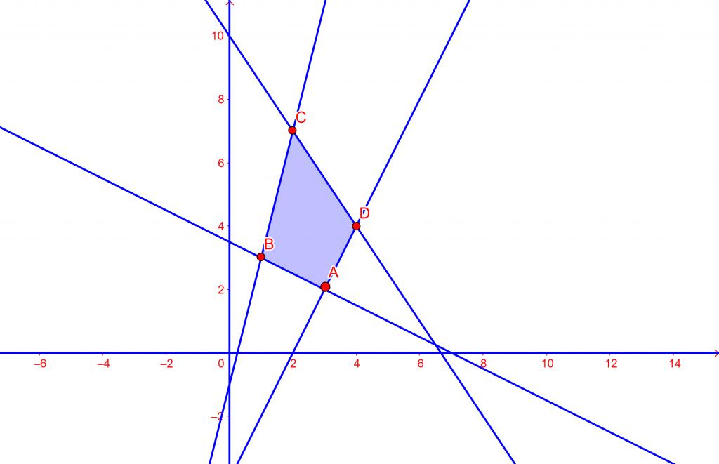 programacion lineal examen de matematicas sociales andalucia 2020