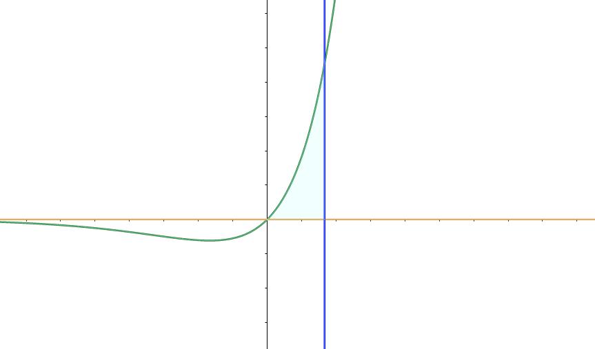 area integral examen matematicas II selectividad julio 2020