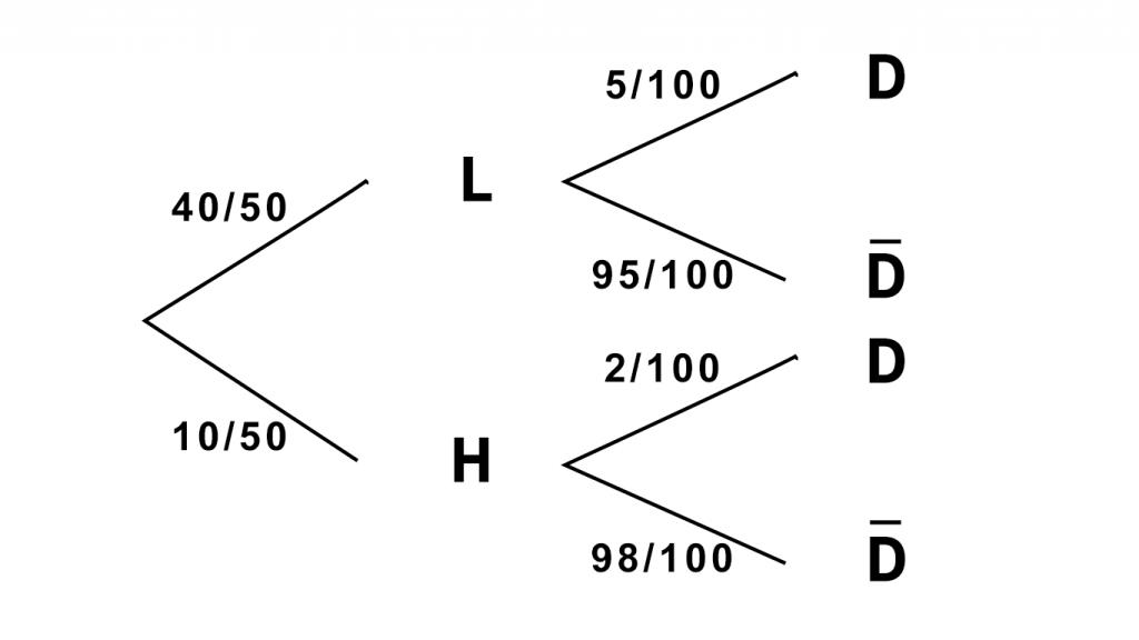 Diagrama de arbol ejercicio examen de matematicas cc.ss selectividad Andalucia septiembre 2020 pevau