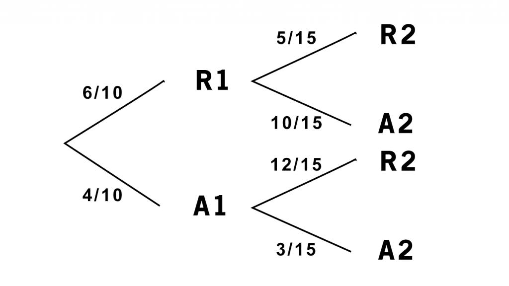 Diagrama de arbol examen de matematicas CC.SS selectividad septiembre 2020