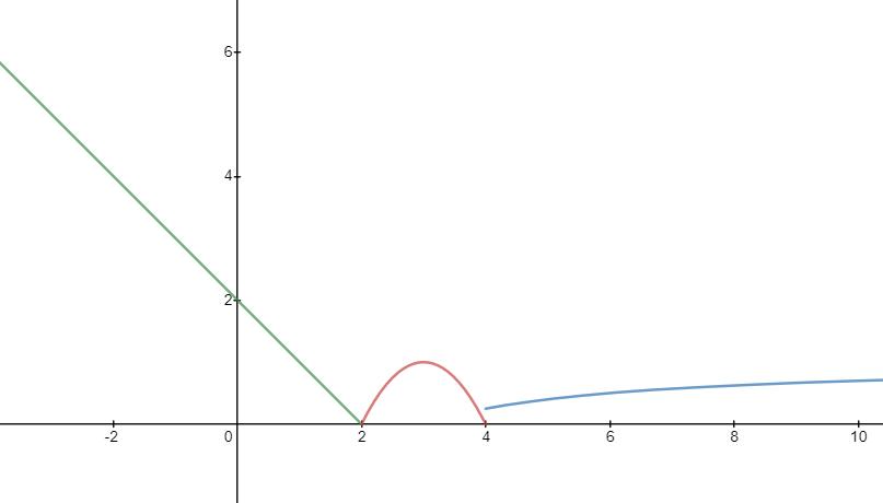 funcion a trozos ejercicio examen de matematicas cc.ss selectividad septiembre 2020