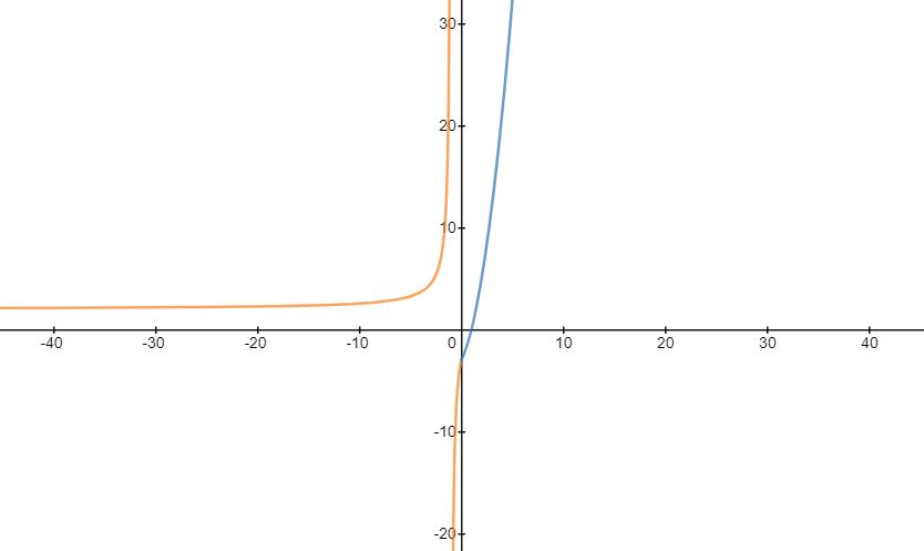 continuidad y derivabilidad de una funcion a trozos