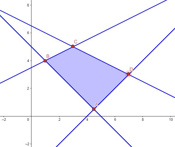 vertices region factible examen de matematicas ccss selectividad septiembre 2020