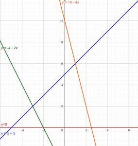 rectas programacion lineal