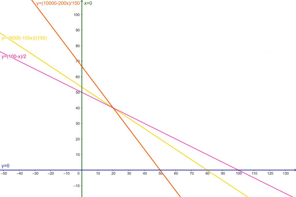 representacion programacion lineal rectas