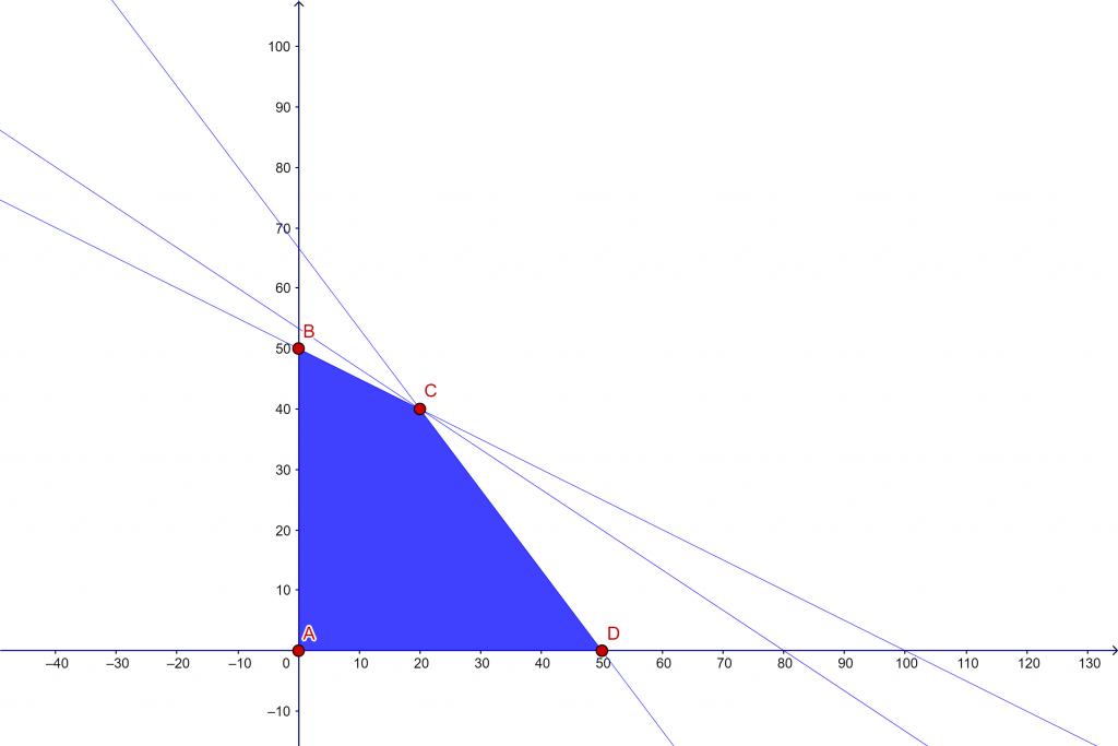 vertices programacion lineal selectividad