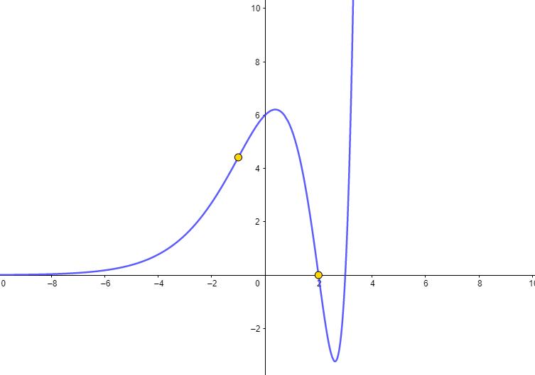 Ejercicio concavidad y convexidad selectividad 2020
