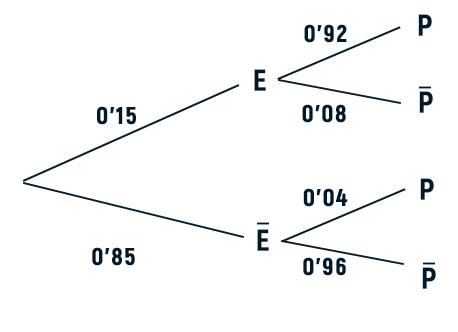 diagrama de arbol examen de matematicas cc.ss selectividad julio 2021 andalucia