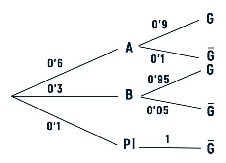 diagrama de arbol examen matematicas cc.ss selectividad junio 2021 andalucia