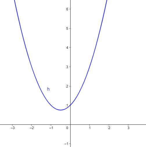 parabola examen de matematicas cc.ss selectividad junio 2021 andalucia