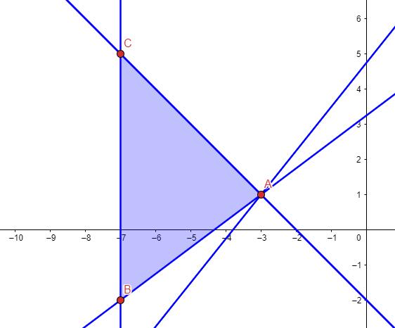region factible examen de matematicas cc.ss selectividad julio 2021 andalucia