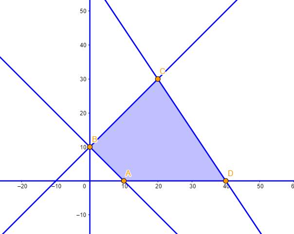 region factible examen de matematicas cc.ss selectividad junio 2021 andalucia